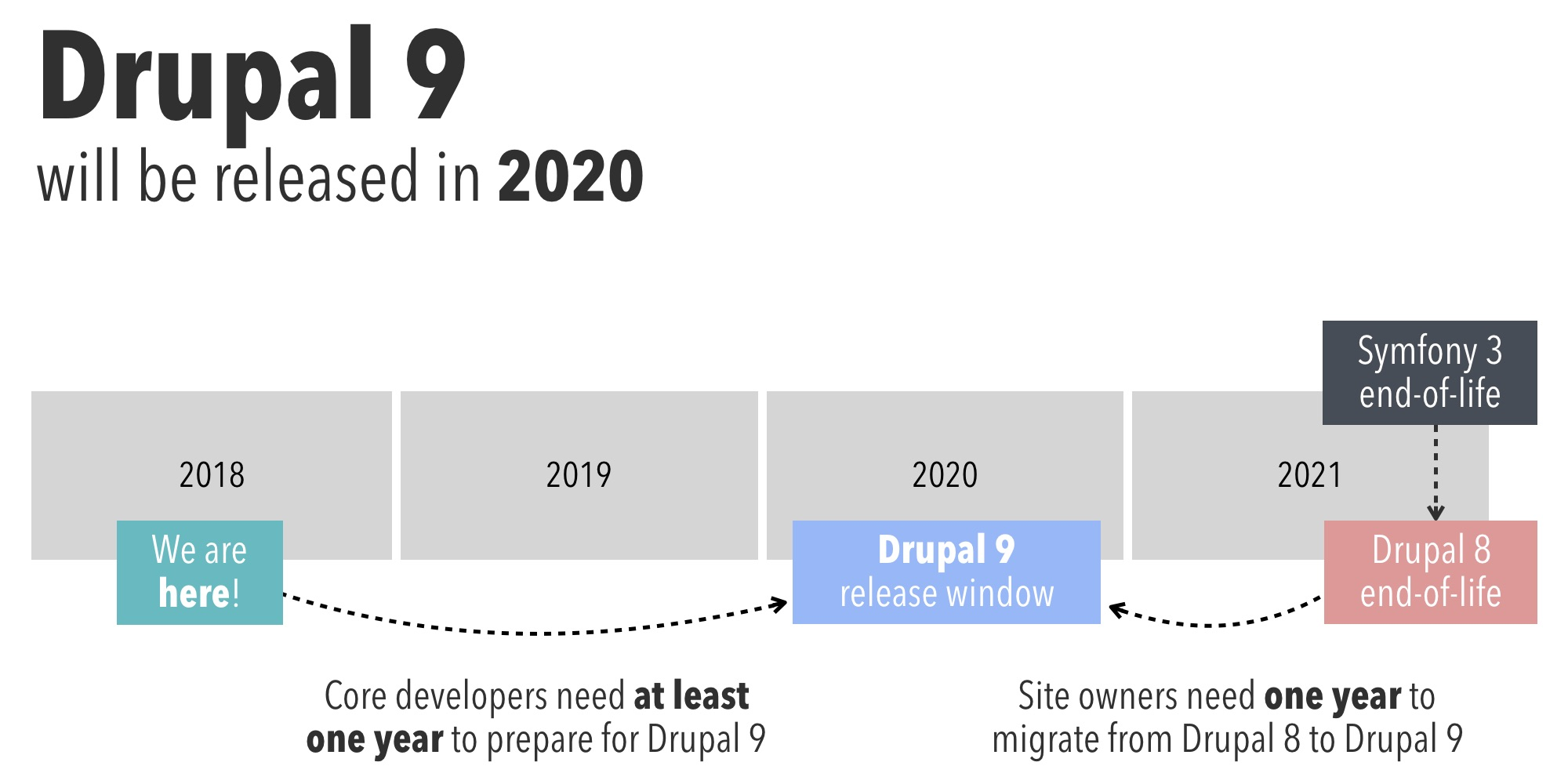 An image that shows that Drupal 9 will be released in 2020