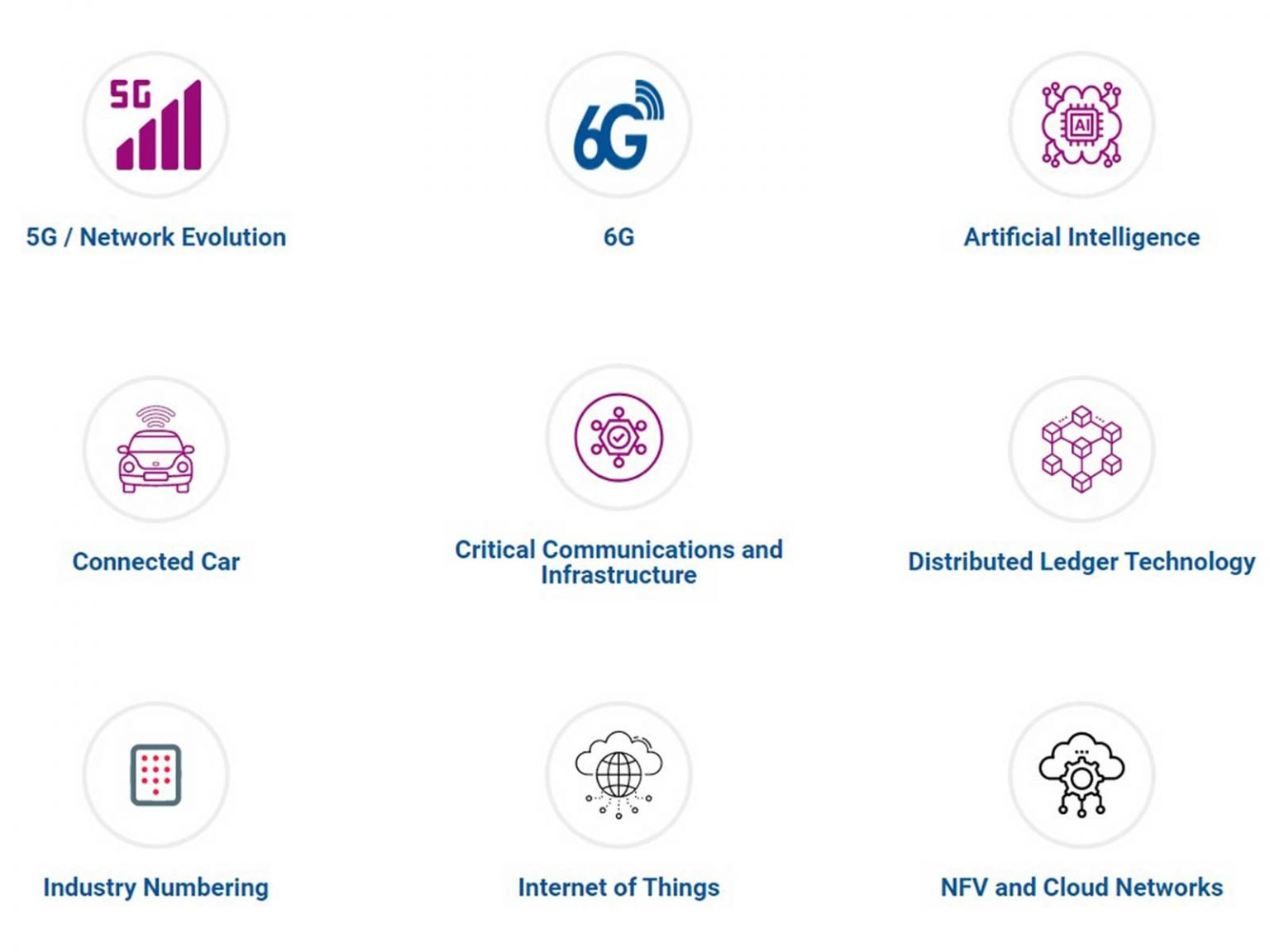 Technologies page with icons
